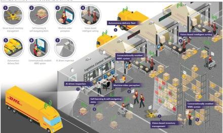 La Inteligencia Artificial transformará a la logística