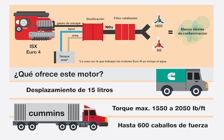 Motor Cummins ISX Euro 4, características y ventajas
