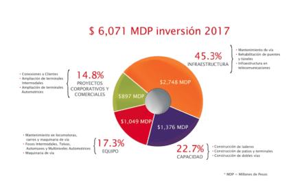 Invierte Grupo México 6,071 mdp en el país