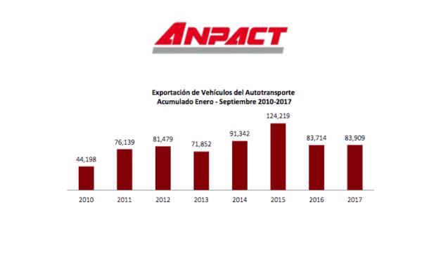 Reporta ANPACT exportación y producción de septiembre