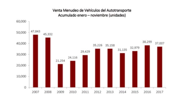 Reporta ANPACT caída de ventas en noviembre y el acumulado