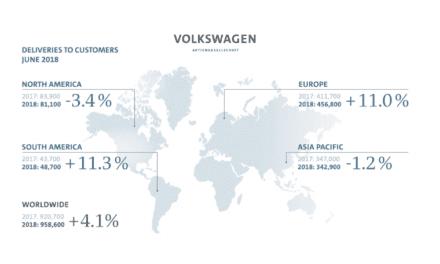 Grupo VW reporta 7.1% de crecimiento en 1er semestre