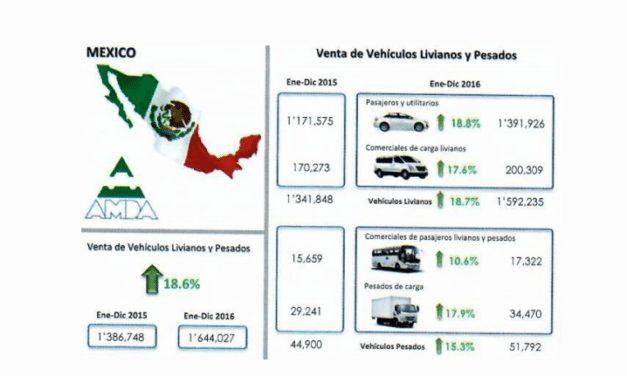 Solidez de la industria automotriz de México en LA