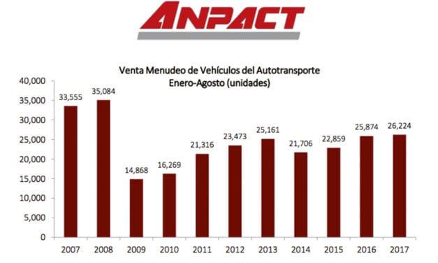 A la baja, venta de vehículos pesados en agosto