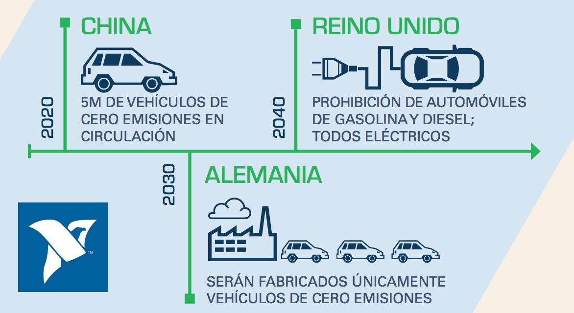Explora NI tendencias en electrificación de vehículos