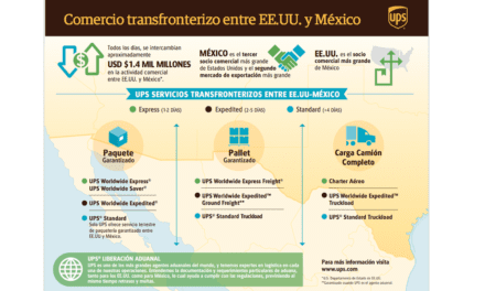 Optimiza UPS portafolio de servicios transfronterizos