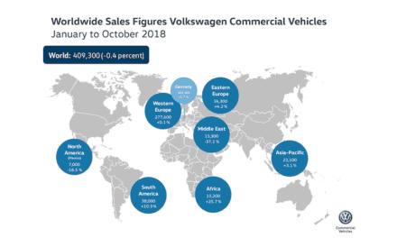 409,300 unidades ha entregado VW Vehículos Comerciales