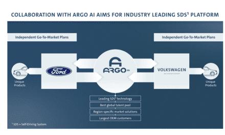 Amplían Ford y Volkswagen colaboración global