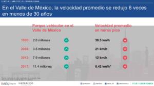 Vida y recursos perdidos por la congestión vehicular-Magazzine del Transporte