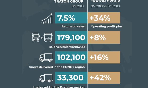 Reporta TRATON venta de 179 mil 100 vehículos