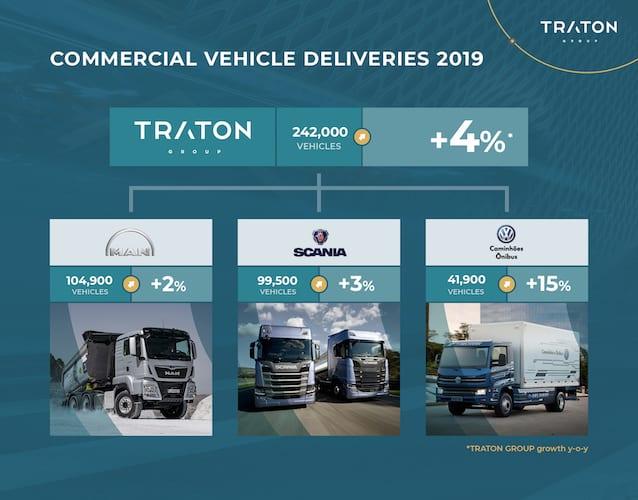 Sólidas ventas de TRATON en 2019-Magazzine del Transporte