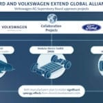Progresa la alianza global Volkswagen-Ford