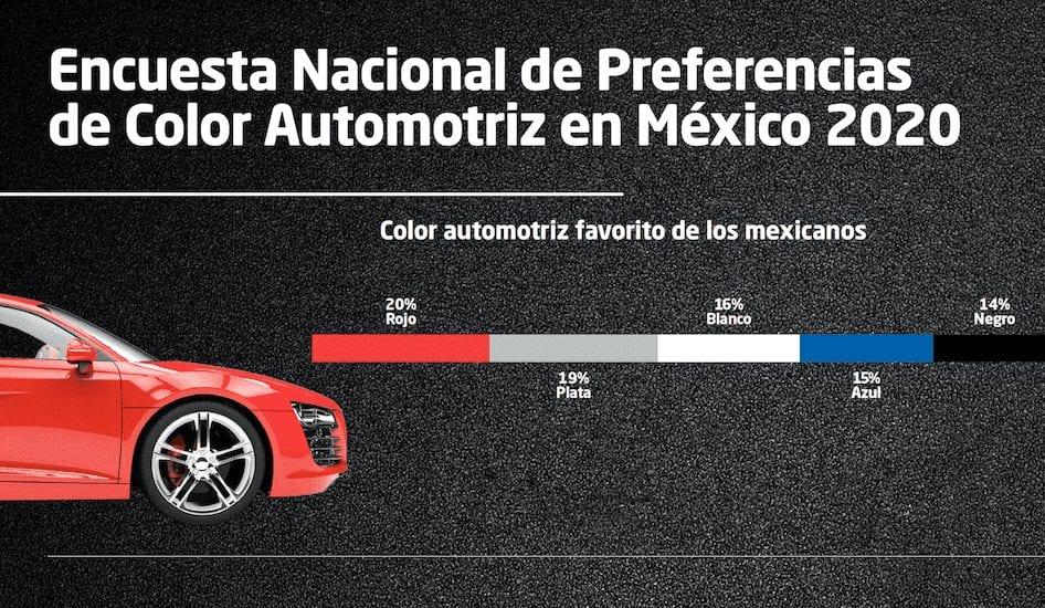 Revela Axalta preferencias de color automotriz