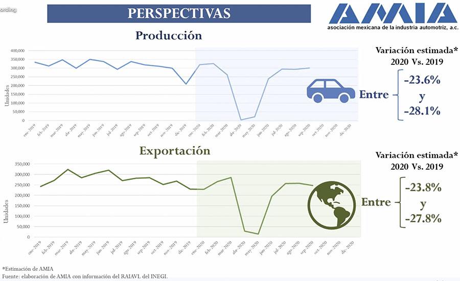 Producción y exportación casi en niveles previos a la pandemia