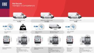 Fiat Ducato Ventajas Vs Competencia