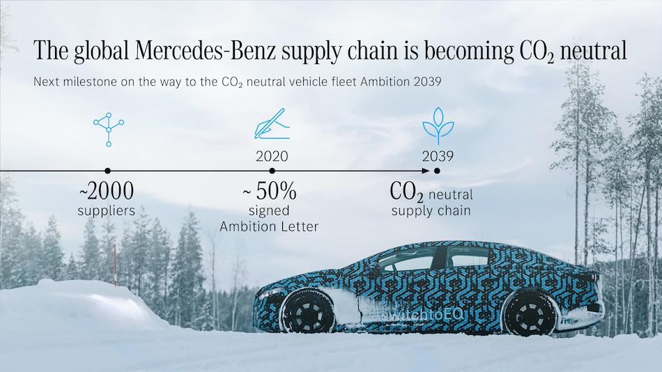 Mercedes-Benz hacia su meta Ambition 2039