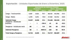 Exportaciones de vehículos pesados