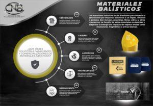 Materiales balisticos