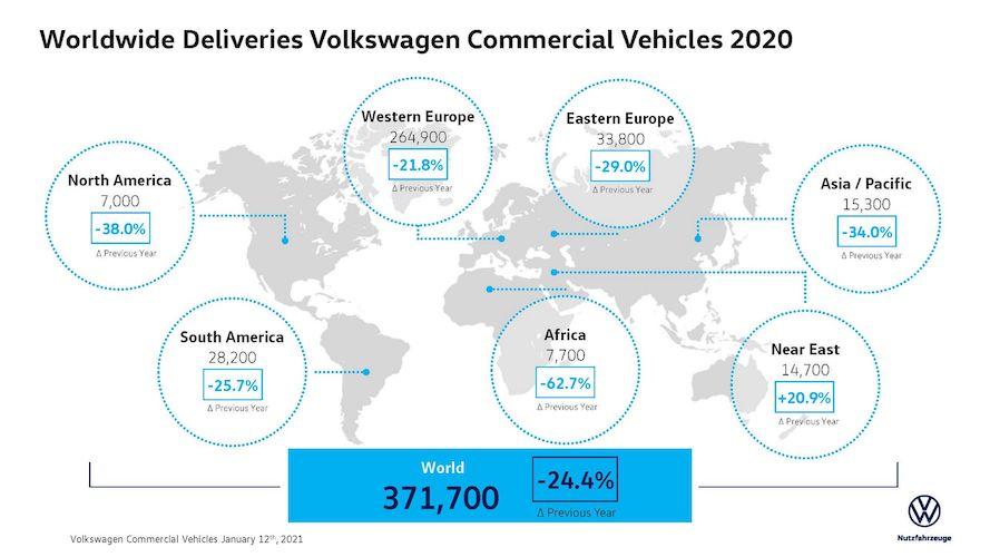 Entregas globales de VWVC