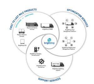 ecosistema eléctrico de entrega