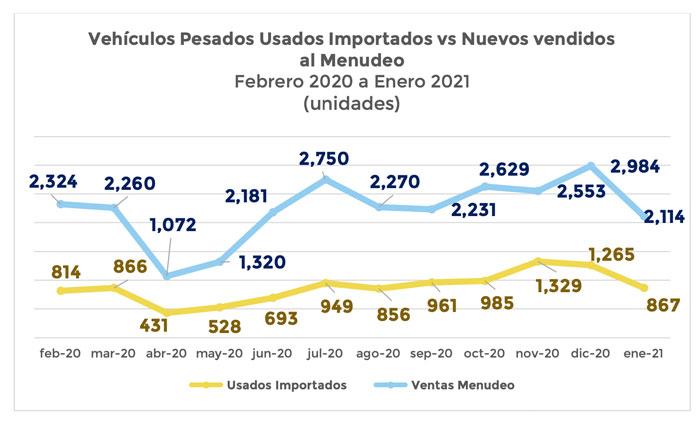Aumenta importación de vehículos pesados chatarra