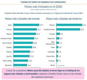 países más visitados Magazzine del Transporte