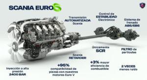 Camión Euro 6 a diesel Scania Magazzine del Transporte