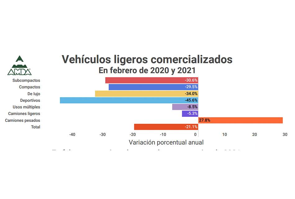 Reportan bajas ventas de vehículos ligeros en febrero