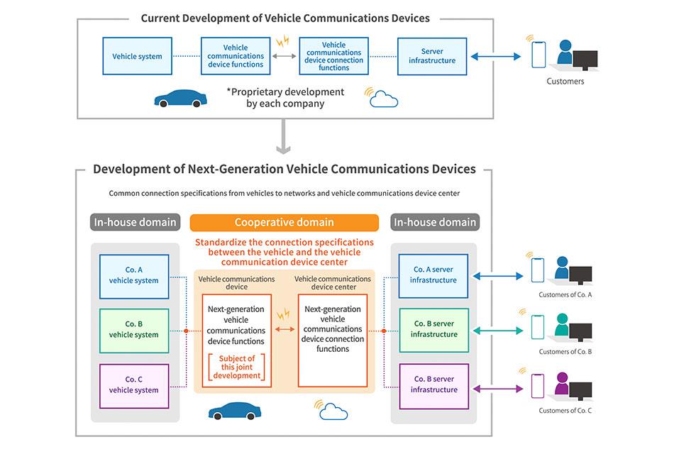 Alianza Toyota con Mazda, Subaru, Suzuki y Daihatsu