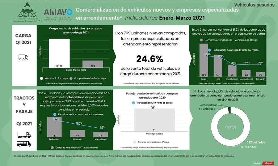 Adquirió AMAVe 23% de vehículos nuevos en 1T