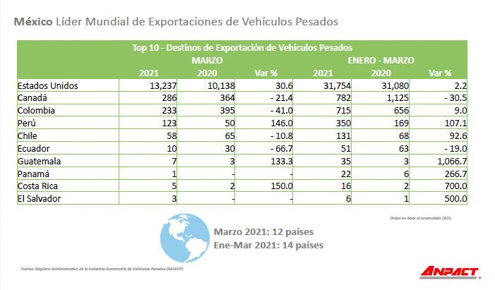 ANPACT -exportación mar21