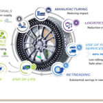 Michelin In Motion, estrategia sustentable hacia 2030