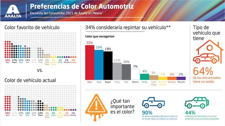 El color como factor clave al comprar un automóvil