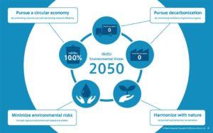 Iniciativas de sostenibilidad Isuzu