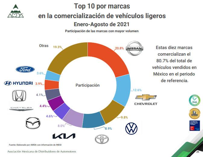 top 10 ventas agosto 21 -autos